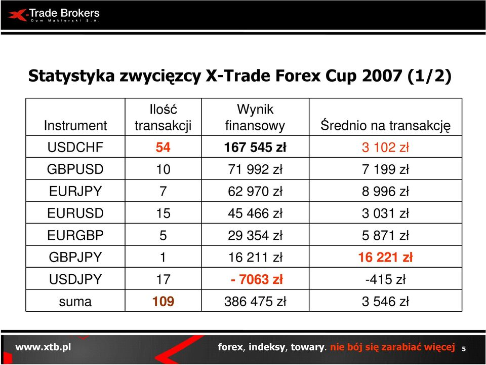 Xtb forex cup