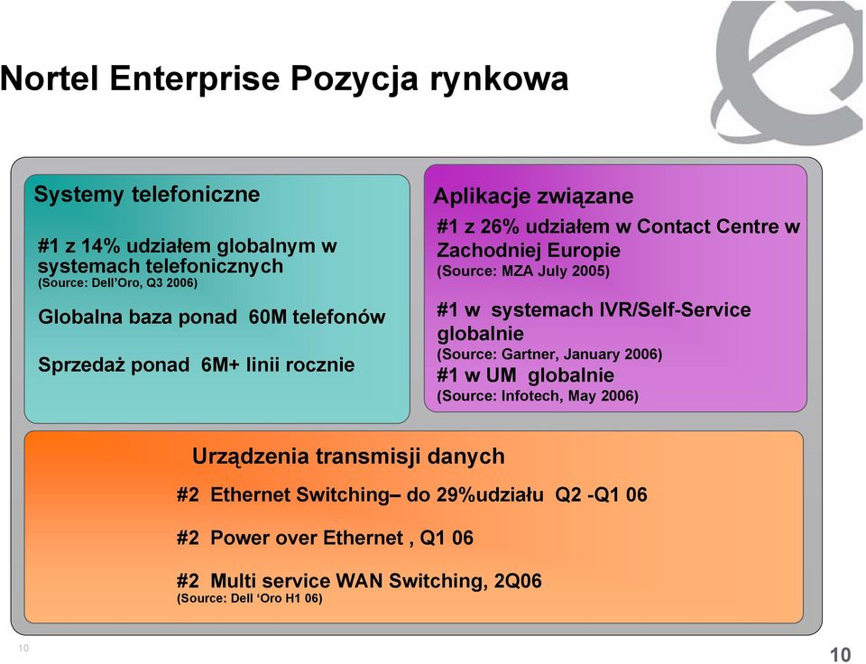 July 2005) #1 w systemach IVR/Self-Service globalnie (Source: Gartner, January 2006) #1 w UM globalnie (Source: Infotech, May 2006) Urządzenia