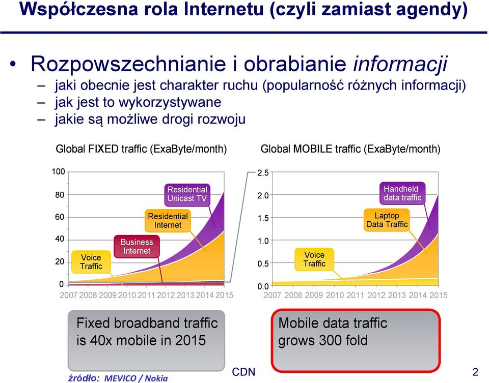 0 Handheld data traffic 60 Residential Internet 1.5 Laptop Data Traffic 40 20 Voice Traffic Business Internet 1.0 0.