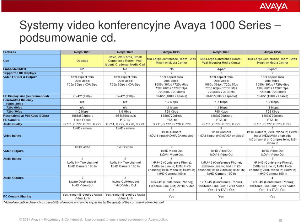 2011 Avaya Proprietary & Confidential.