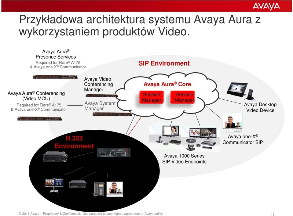 Communicator Avaya Video Conferencing Manager Avaya System Manager Avaya Aura Core Session Manager Session Manager Avaya Desktop Video Device H.