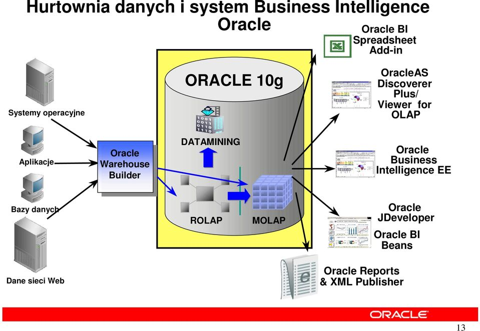 Oracle Warehouse Builder DATAMINING Oracle Business Intelligence EE Bazy danych