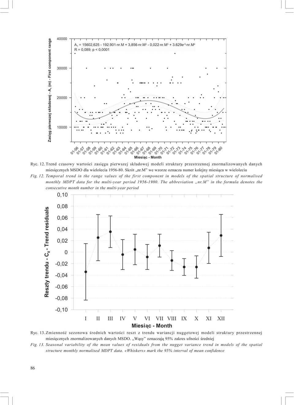 Temporal trend in the range values of the first component in models of the spatial structure of normalised monthly MDPT data for the multi-year period 1956-1980. The abbreviation nr.
