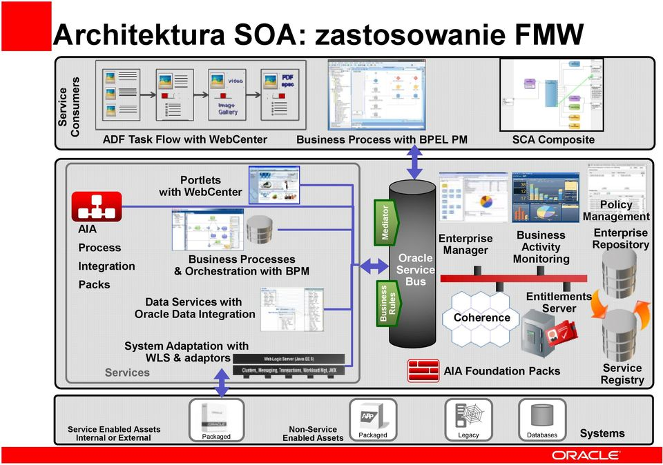 Oracle Bus Enterprise Manager Coherence Activity Monitoring Entitlements Server Policy Enterprise Repository System Adaptation