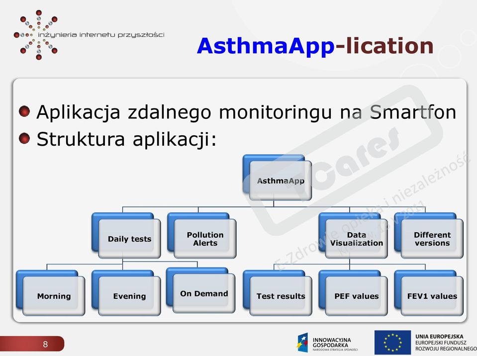 Alerts AsthmaApp Data Visualization Different versions