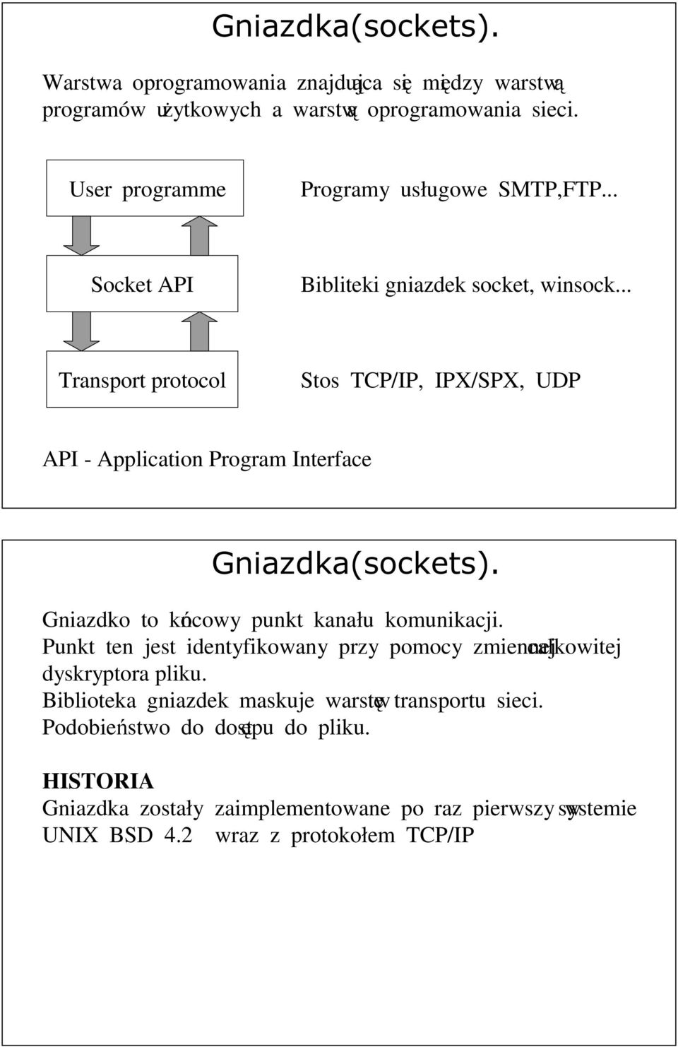 .. Transport protocol Stos TCP/IP, IPX/SPX, UDP API - Application Program Interface Gniazdka(sockets). Gniazdko to końcowy punkt kanału komunikacji.