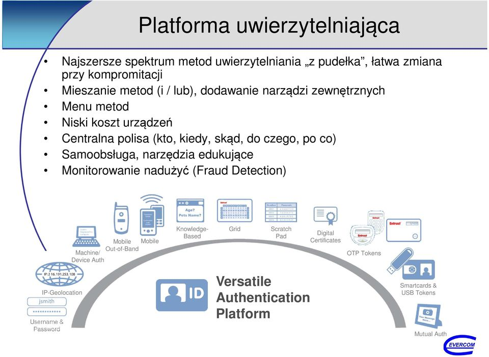 narzędzia edukujące Monitorowanie nadużyć (Fraud Detection) Mobile Mobile Out-of-Band Machine/ Device Auth Knowledge- Based Grid Scratch