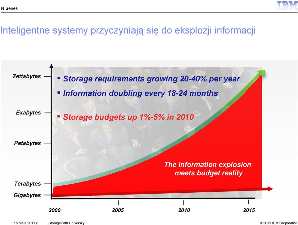 months Exabytes Storage budgets up 1%-5% in 2010 Petabytes The information