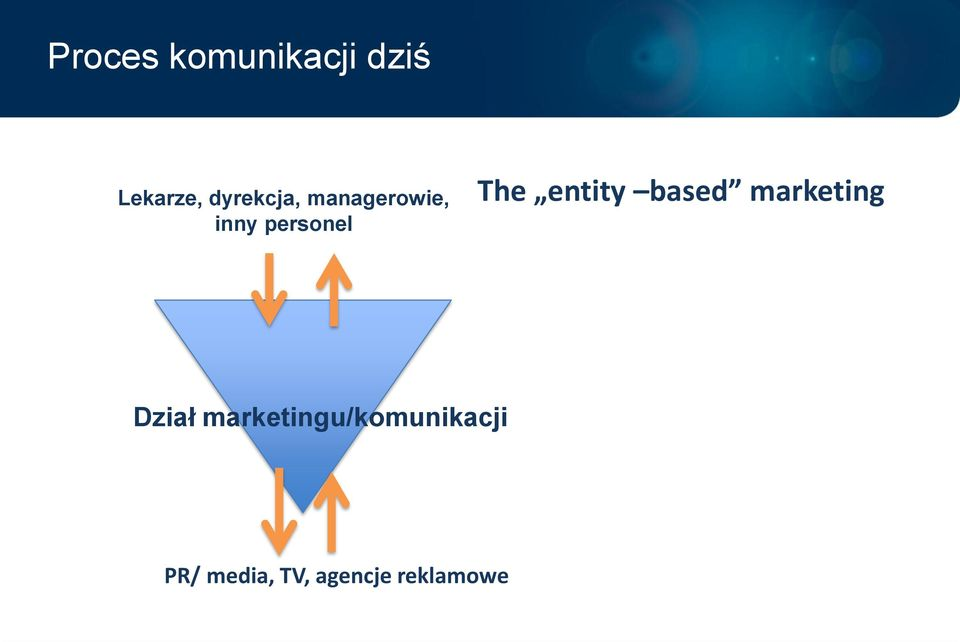 The entity based marketing Dział