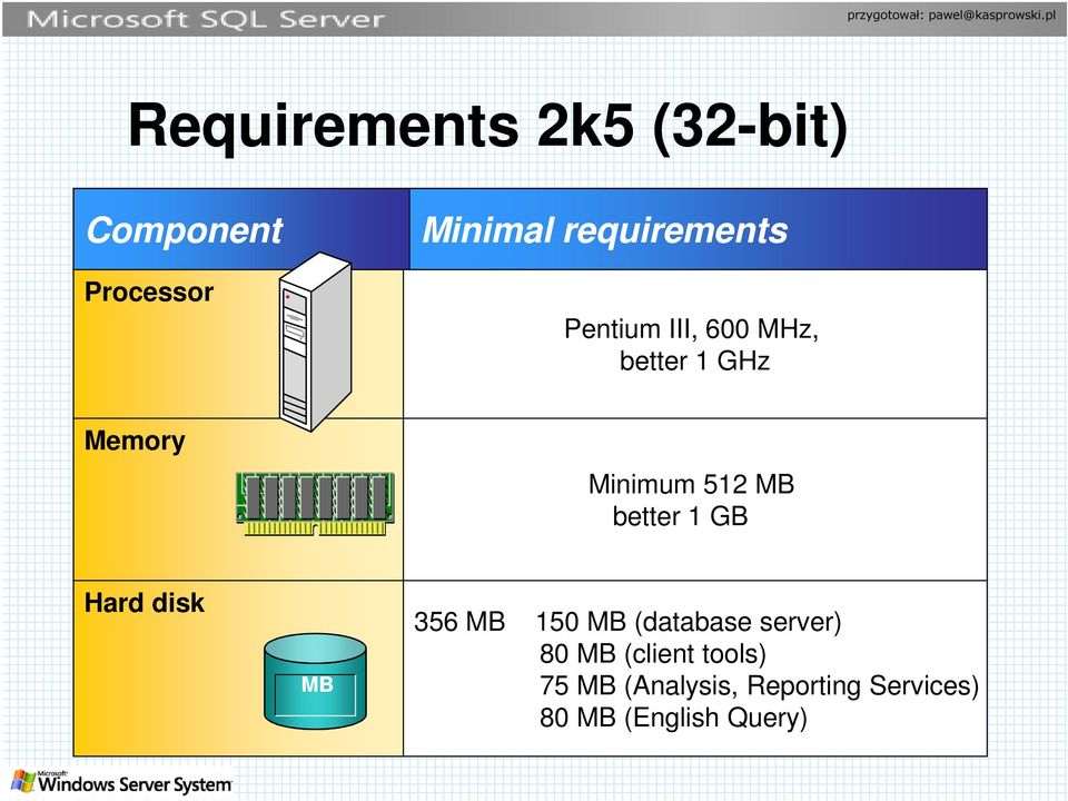 512 MB better 1 GB Hard disk MB 356 MB 150 MB (database server)
