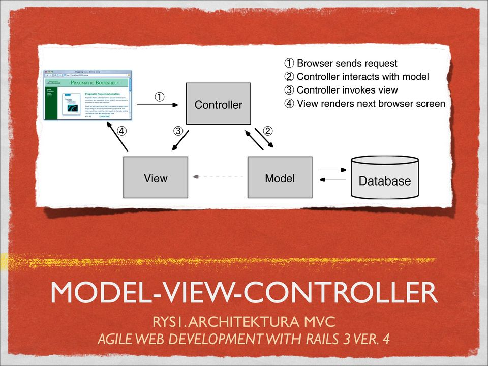 1: The Model-View-Controller Architecture MODEL-VIEW-CONTROLLER be a view that displays product information on a catalog page and another set of views
