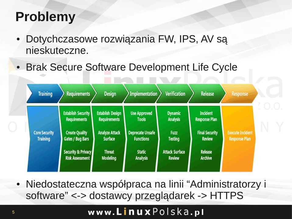 Brak Secure Software Development Life Cycle