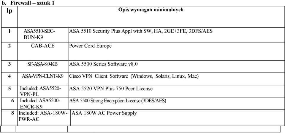 0 4 ASA-VPN-CLNT-K9 Cisco VPN Client Software (Windows, Solaris, Linux, Mac) 5 Included: ASA5520- ASA 5520 VPN Plus