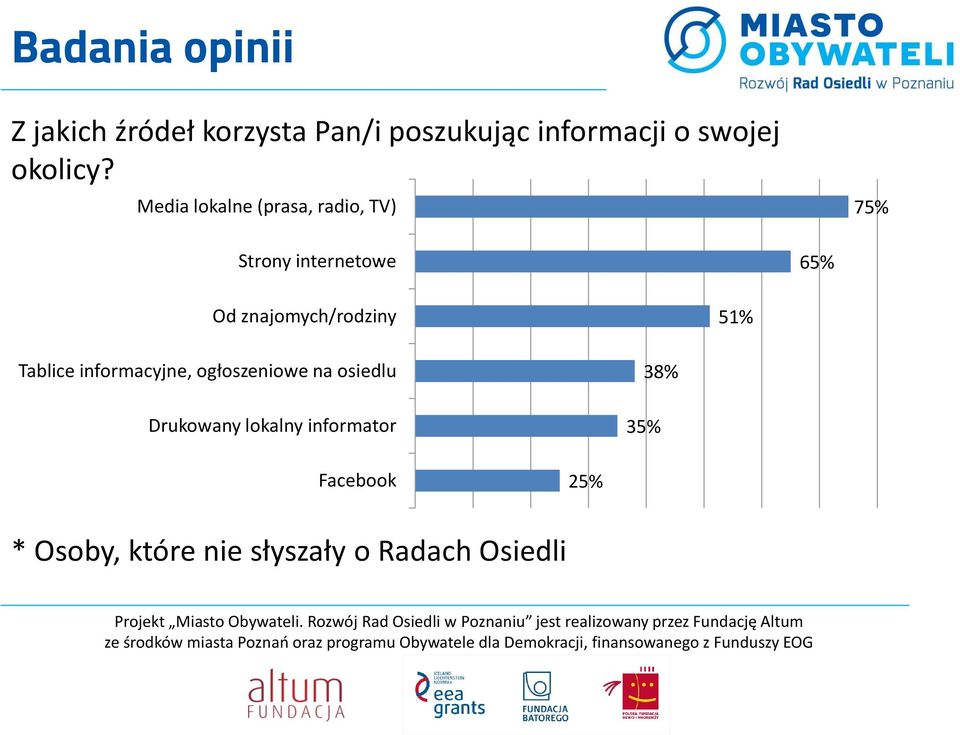 Media lokalne (prasa, radio, TV) 75% Strony internetowe 65% Od