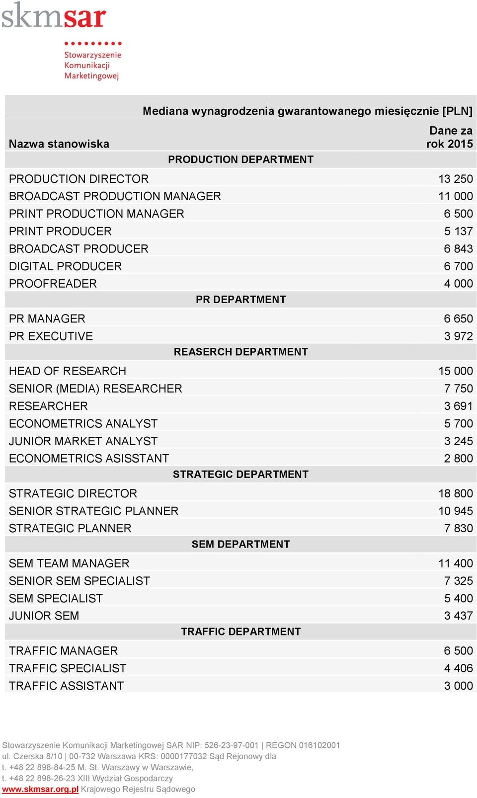 (MEDIA) RESEARCHER 7 750 RESEARCHER 3 691 ECONOMETRICS ANALYST 5 700 JUNIOR MARKET ANALYST 3 245 ECONOMETRICS ASISSTANT 2 800 STRATEGIC DEPARTMENT STRATEGIC DIRECTOR 18 800 SENIOR STRATEGIC PLANNER