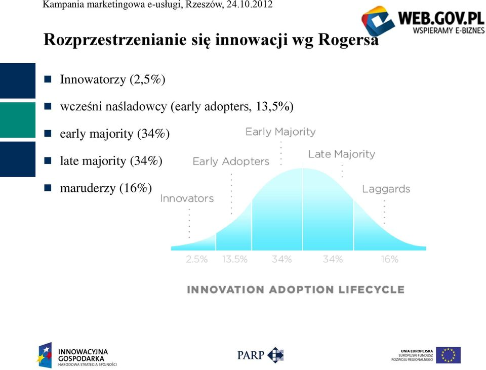 naśladowcy (early adopters, 13,5%) early