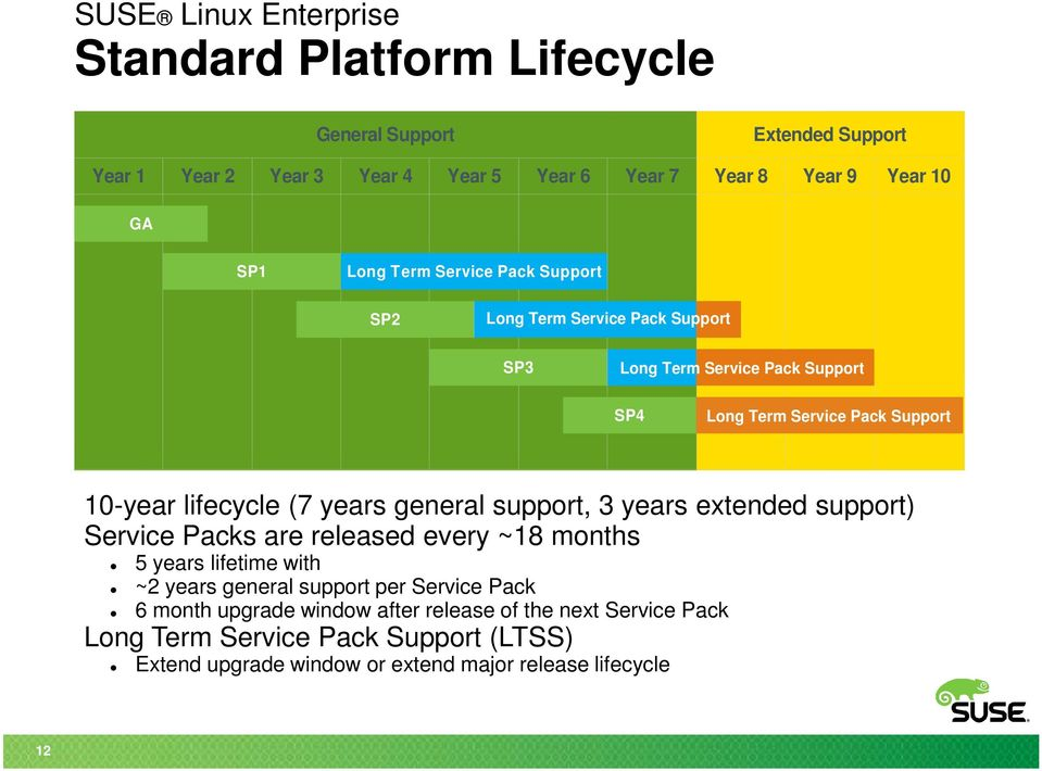 (7 years general support, 3 years extended support) Service Packs are released every ~18 months 5 years lifetime with ~2 years general support per Service