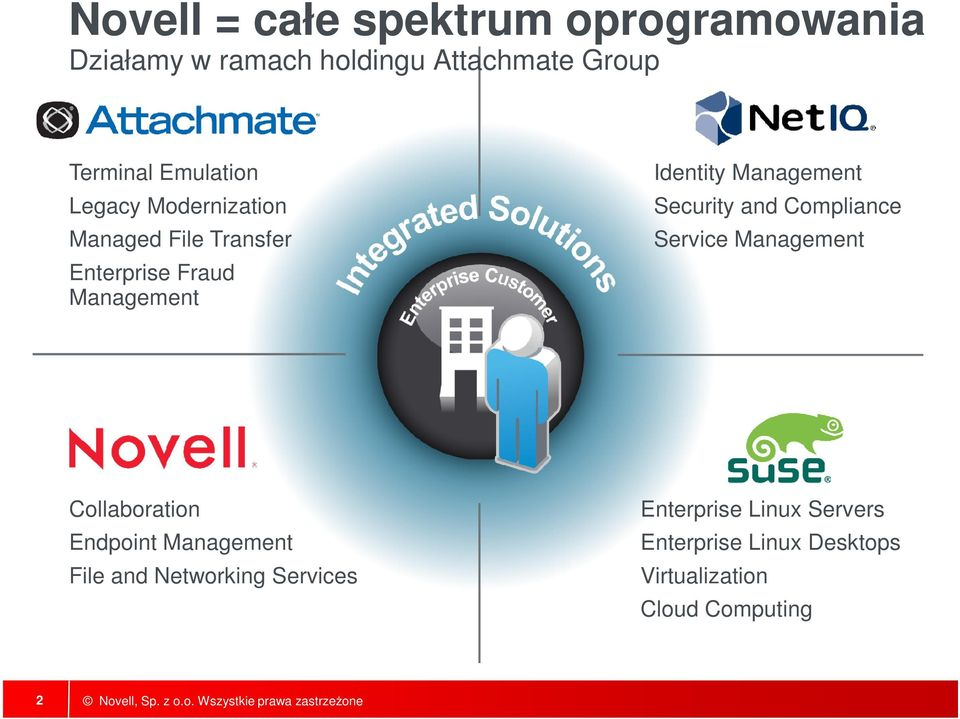 Management Security and Compliance Service Management Collaboration Endpoint Management File