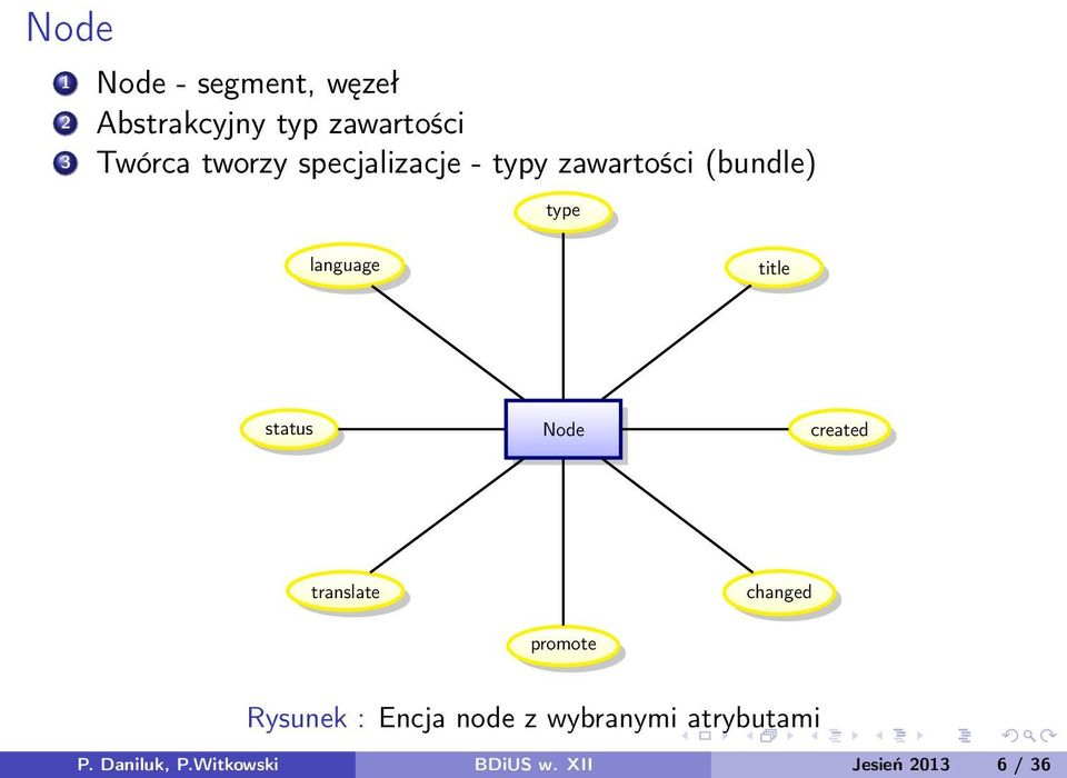 status Node created translate promote changed Rysunek : Encja node z