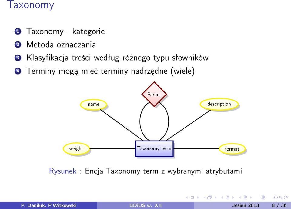 name Parent description weight Taxonomy term format Rysunek : Encja Taxonomy