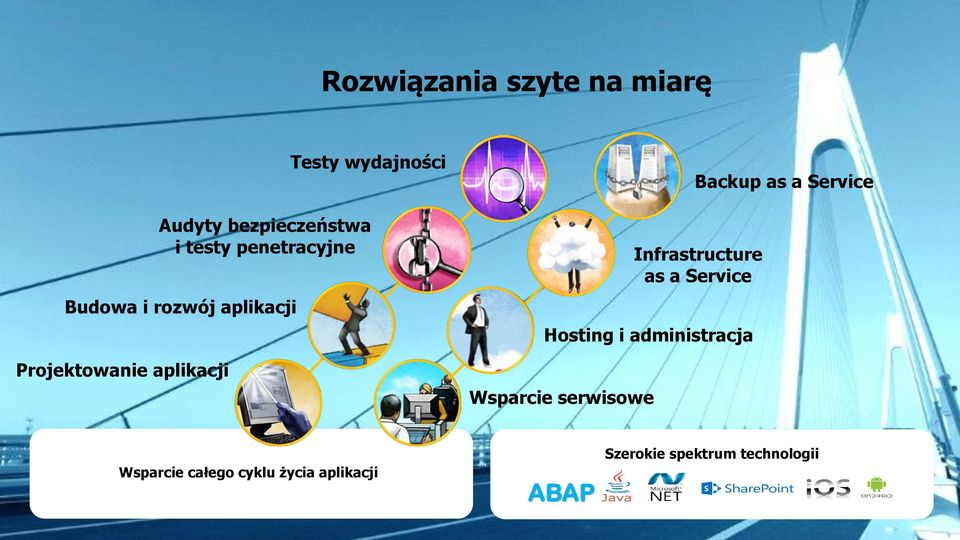 administracja Wsparcie serwisowe Backup as a Service Infrastructure as a