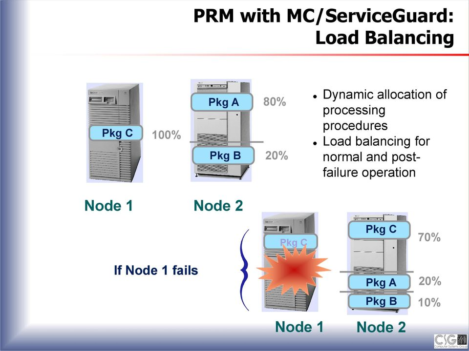 balancing for normal and postfailure operation Node 1 Node 2