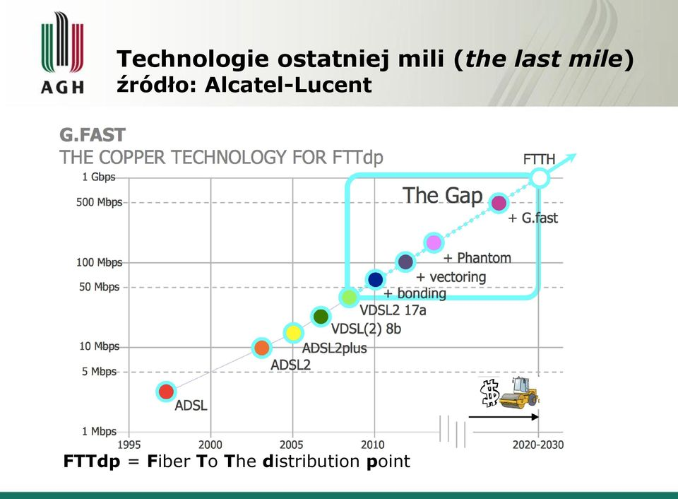 Alcatel-Lucent FTTdp =