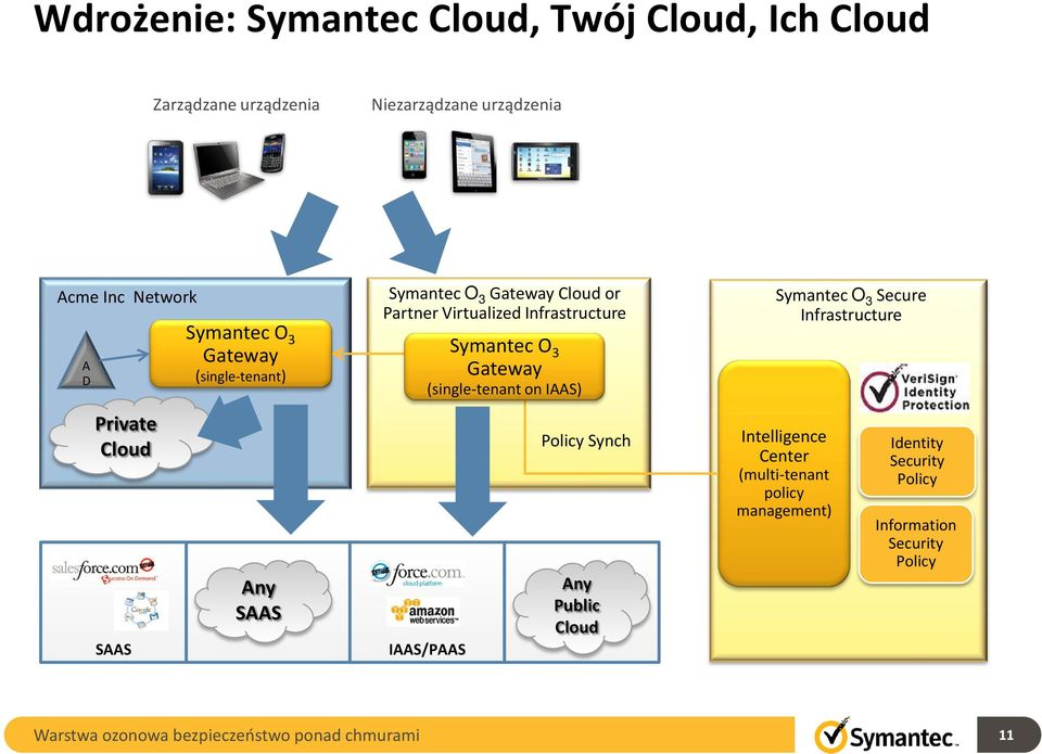 Symantec O 3 Gateway (single-tenant on IAAS) IAAS/PAAS Policy Synch Any Public Symantec O 3 Secure