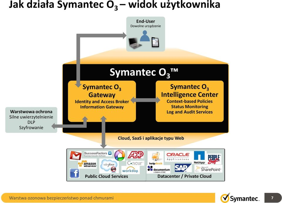 Gateway Symantec O 3 Symantec O 3 Symantec O 3 Intelligence Center Context-based Policies