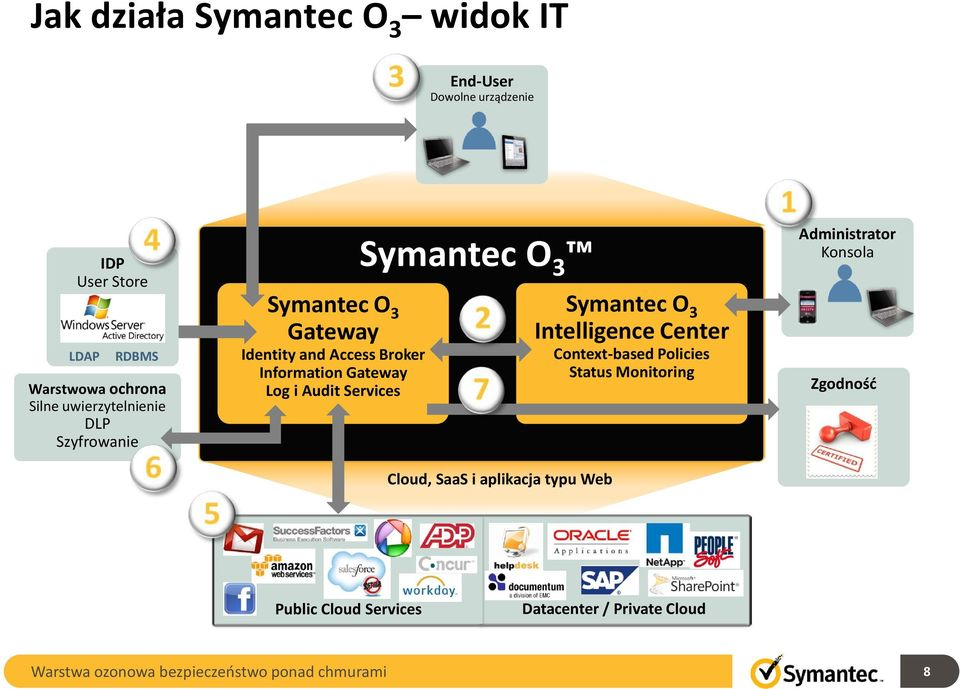 Information Gateway Log i Audit Services Symantec O 3, SaaS i aplikacja typu Web Symantec O 3