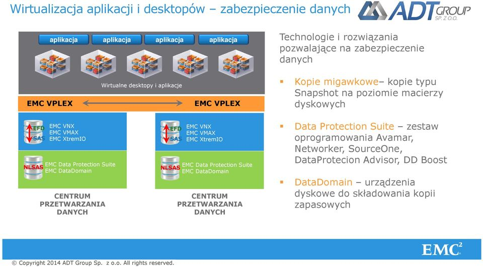 Suite EMC DataDomain CENTRUM PRZETWARZANIA DANYCH EFD SAS EMC VNX EMC VMAX EMC XtremIO EMC Data Protection Suite NLSAS EMC DataDomain CENTRUM PRZETWARZANIA DANYCH Data Protection Suite