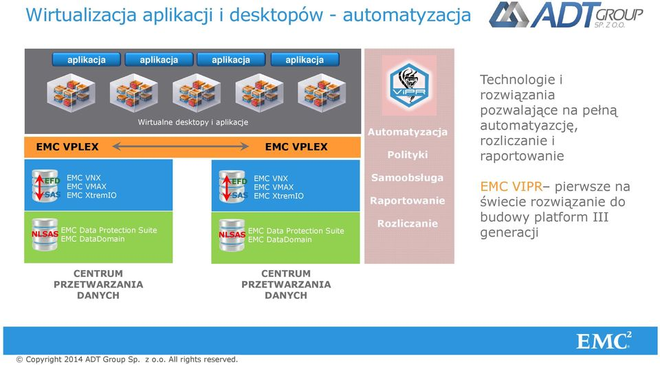 XtremIO EMC Data Protection Suite EMC DataDomain EFD SAS EMC VNX EMC VMAX EMC XtremIO EMC Data Protection Suite NLSAS EMC DataDomain Samoobsługa
