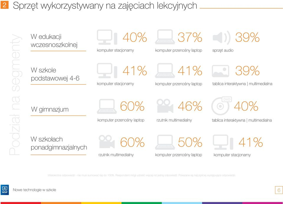 46% rzutnik multimedialny 50% komputer przenoœny laptop sprzêt audio 39% 39% tablica interaktywna multimedialna DVD 40% tablica interaktywna multimedialna komputer