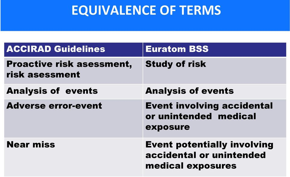 Adverse error-event Nearmiss Analysis of events Event involving accidental