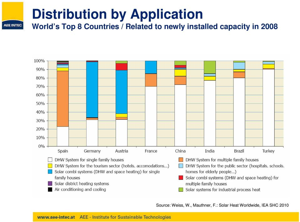 capacity in 2008 Source: Weiss, W.