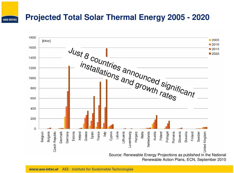 rates Source: Renewable Energy Projections as published