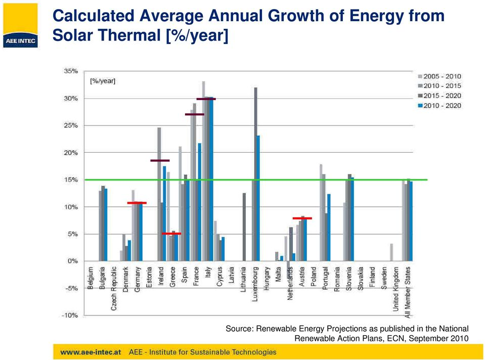 Renewable Energy Projections as published in