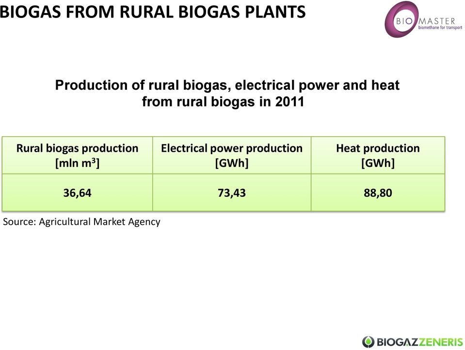 biogas production [mln m 3 ] Electrical power production [GWh]