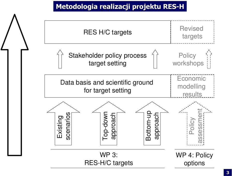 Policy workshops Economic modelling results Existing scenarios Top-down approach