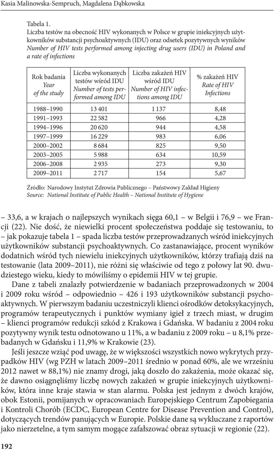 drug users (IDU) in Poland and a rate of infections Rok badania Year of the study Liczba wykonanych testów wśród IDU Number of tests performed among IDU Liczba zakażeń HIV wśród IDU Number of HIV