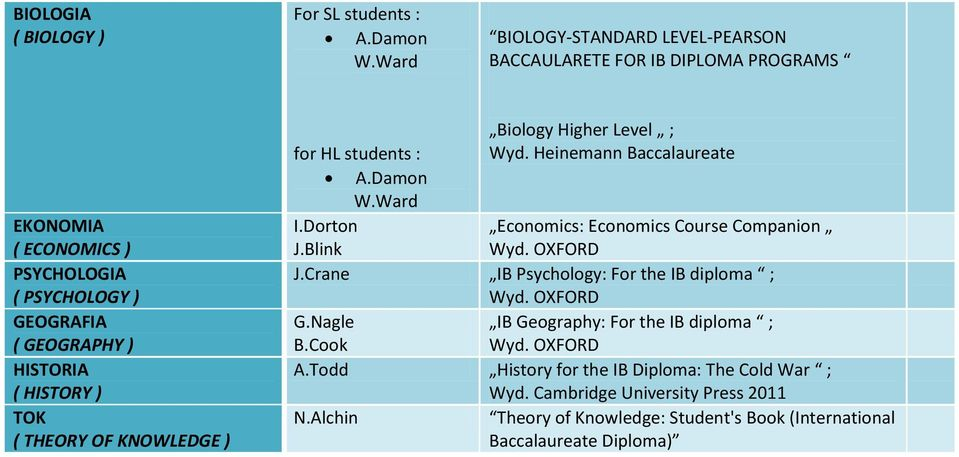 KNOWLEDGE ) Biology Higher Level ; for HL students : Wyd. Heinemann Baccalaureate A.Damon W.Ward I.Dorton Economics: Economics Course Companion J.