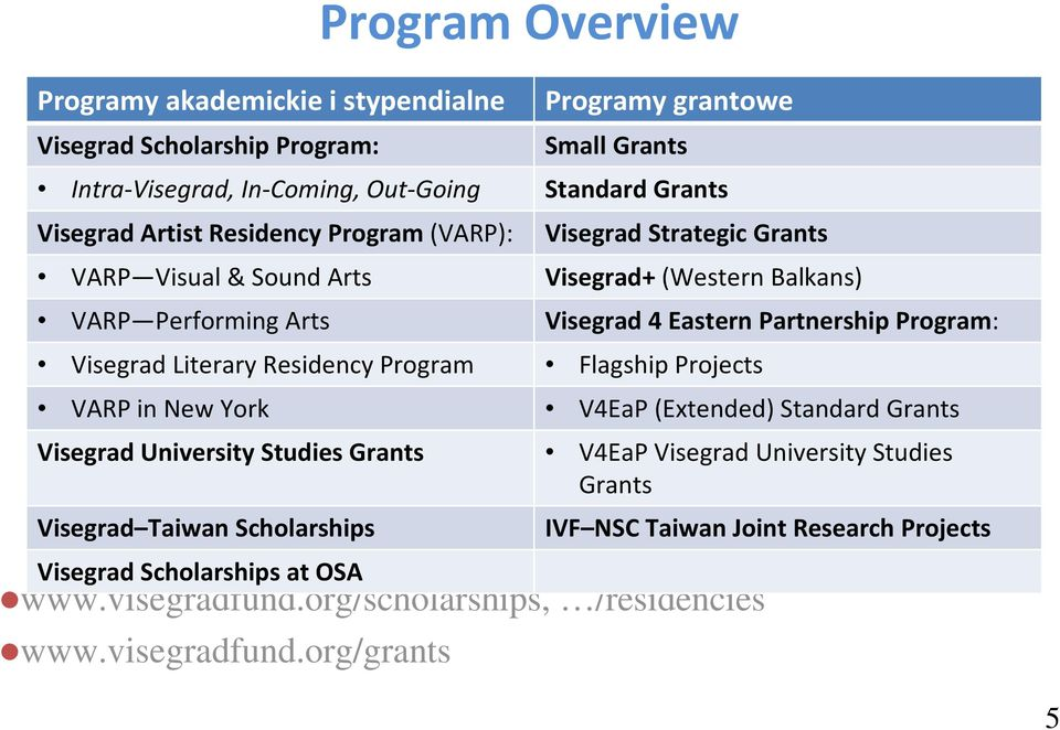 org/grants Small Grants Intra-Visegrad, In-Coming, Out-Going Standard Grants Visegrad Artist Residency Program (VARP): Visegrad Strategic Grants VARP Visual & Sound Arts