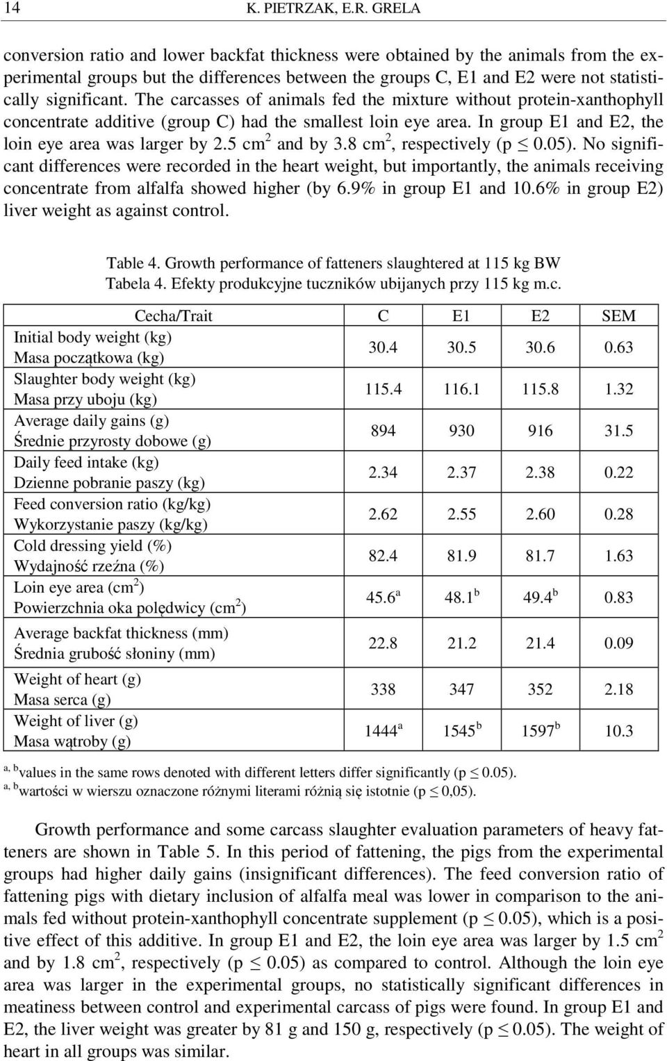 GRELA conversion ratio and lower backfat thickness were obtained by the animals from the experimental groups but the differences between the groups C, E1 and E2 were not statistically significant.