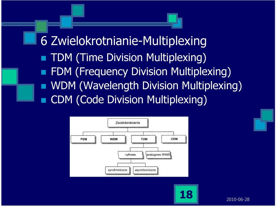 Division Multiplexing) WDM (Wavelength