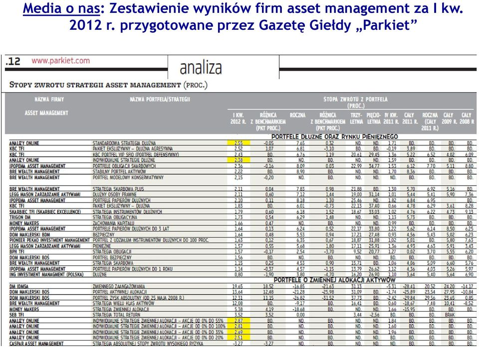 management za I kw. 2012 r.