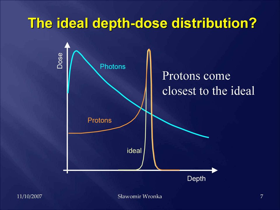 Photons Protons come