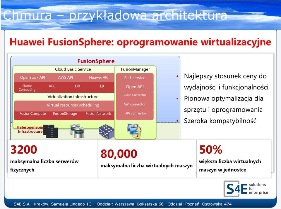 FusionManager Self-service Open API Cloud Connector Virt connector HW connector Najlepszy stosunek ceny do wydajności i funkcjonalności Pionowa optymalizacja dla
