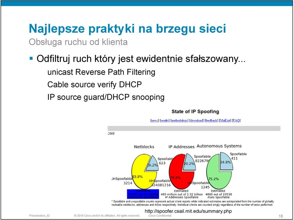 .. unicast Reverse Path Filtering Cable source verify DHCP