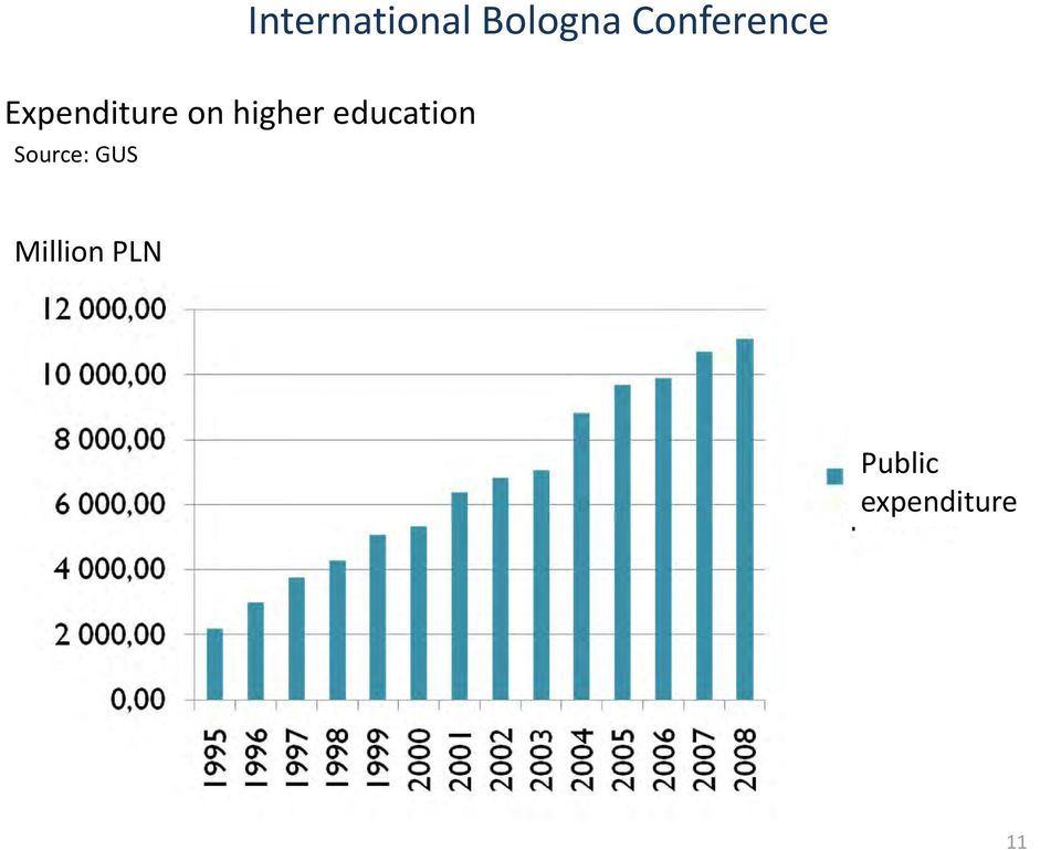 International Bologna Conference