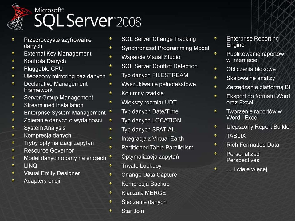 Adaptery encji SQL Server Change Tracking Synchronized Programming Model Wsparcie Visual Studio SQL Server Conflict Detection Typ danych FILESTREAM Wyszukiwanie pełnotekstowe Kolumny rzadkie Większy